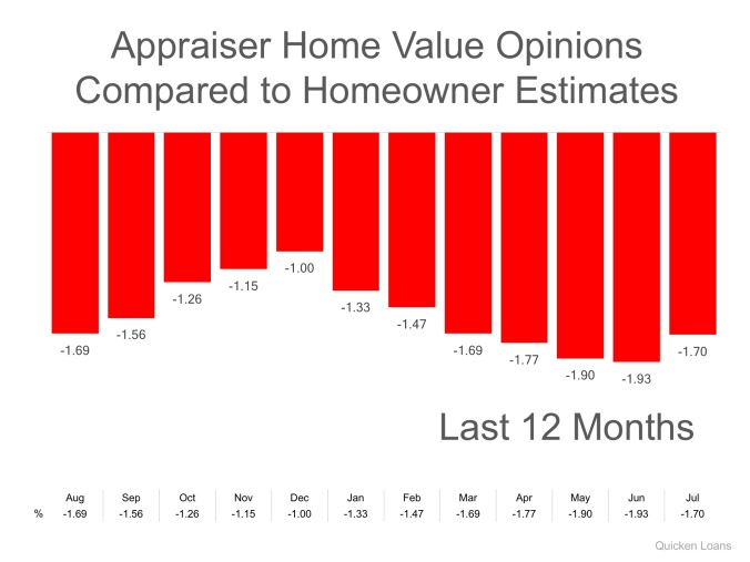 Appraisal values vs seller est